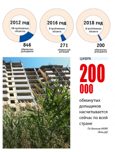 В Астрахани ЖК «Таманский» жильцам придется достраивать своим