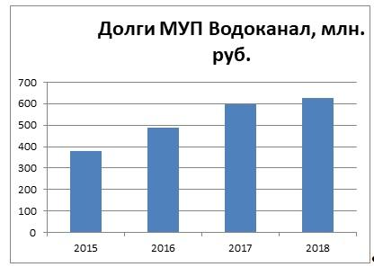 Глава Астраханского правительства займется спасением «Астрводоканала»