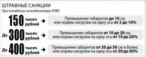 В Астраханской области проезд через пост АПВК может стоить сотни тысяч рублей