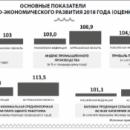 Правительство Астраханской области представило итоги года