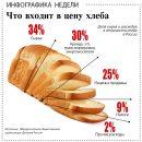 Подорожает ли хлеб в Астраханской области