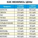 В Астрахани некоторое продукты подорожали в разы