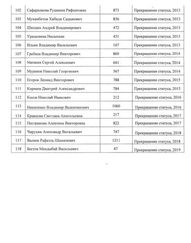 Список недействительных удостоверений адвокатов
