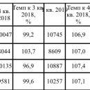 Прожиточный минимум в Астраханской области снизился на 134 рубля