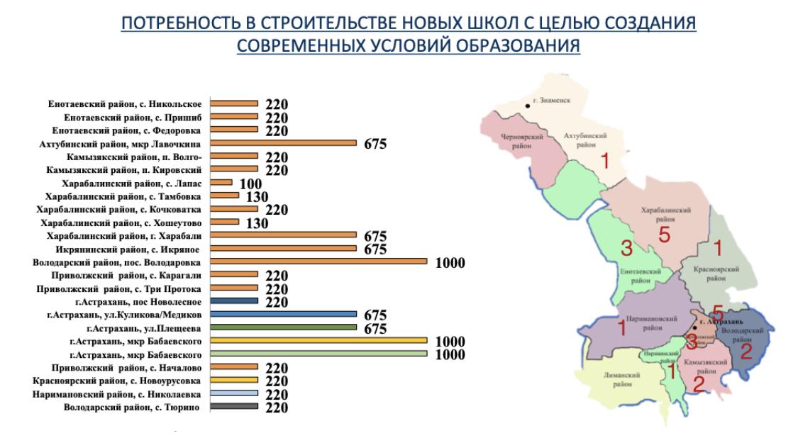 Восемь новых школ, кванториум и технопарк планируется создать в Астраханской области до 2022г