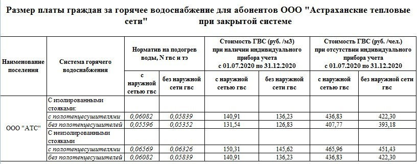 В Астраханской области дорожают горячая вода и отопление
